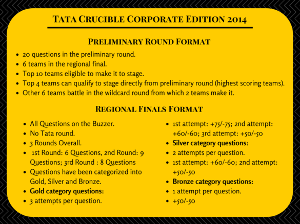 Tata Crucible Corporate Edition 2014 - Format